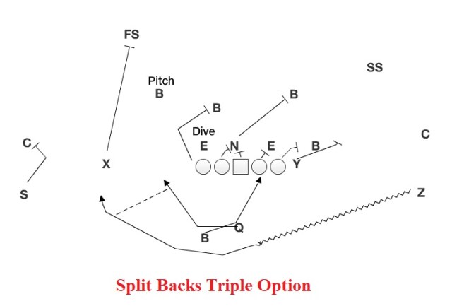 Triple Option.jpg