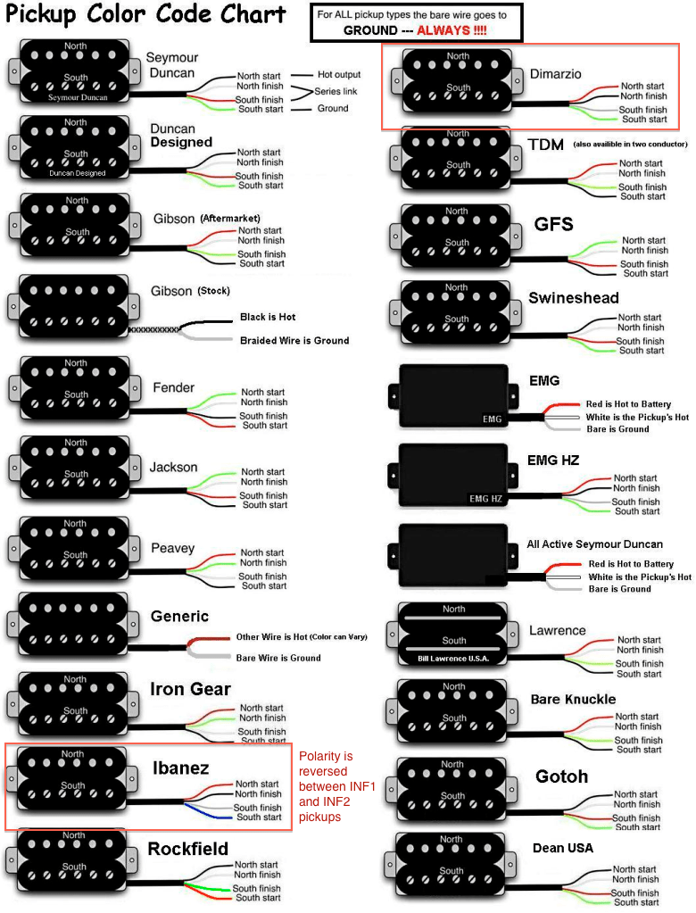 ibanez rg420 wiring diagram photocell light switch changing the pickups in an s420 guitar inability to pickup code chart annotated