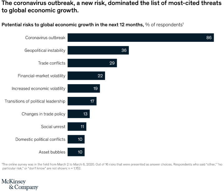 Potential risks to global economic growth in 2020
