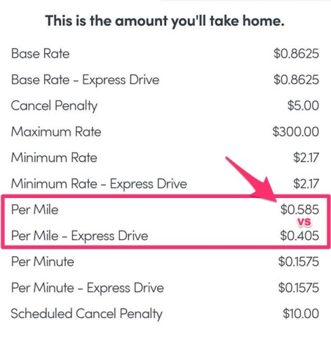 Lyft Classic Rate Card, Sacramento CA, May 2019 Base Rate: $0.8625 Base Rate - Express Drive: $0.8625 Cancel Penalty: $5.00 Maximum Rate: $300 Minimum Rate: $2.17 Minimum Rate - Express Drive: $2.17 Per Mile: $0.585 Per Mile - Express Drive: $0.585 Per Minute: $0.1575 Per Minute - Express Drive: $0.1575 Scheduled Cancel Penalty: $10.00