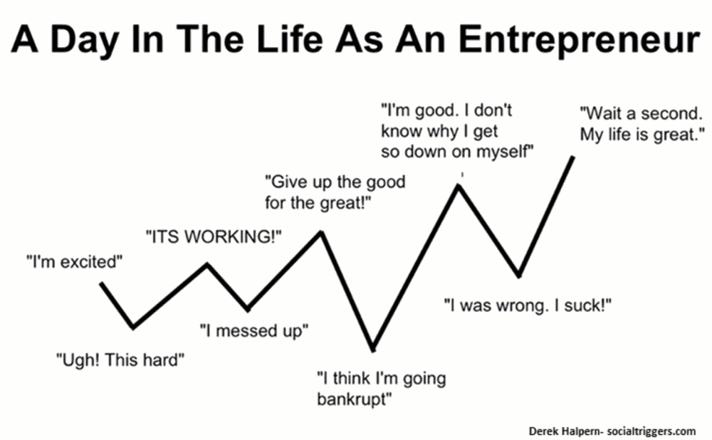 medium resolution of day in the life of an entrepreneur