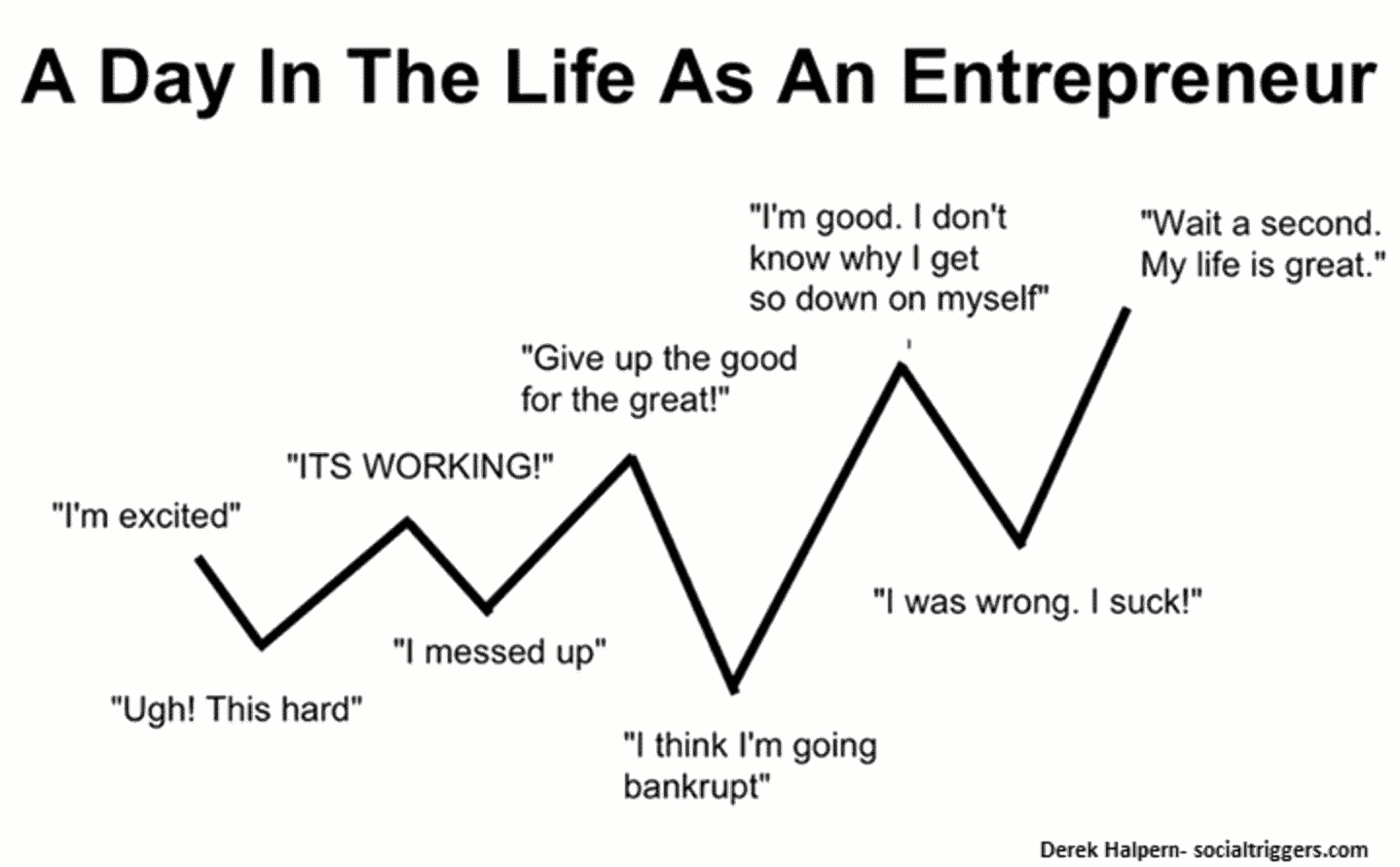 hight resolution of day in the life of an entrepreneur