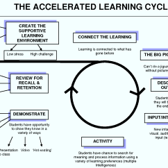 Diagram Of Learning Cycle Honda Accord Stereo Wiring Reflections On 1 Faith In