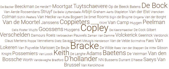 Voornamen en familienamen