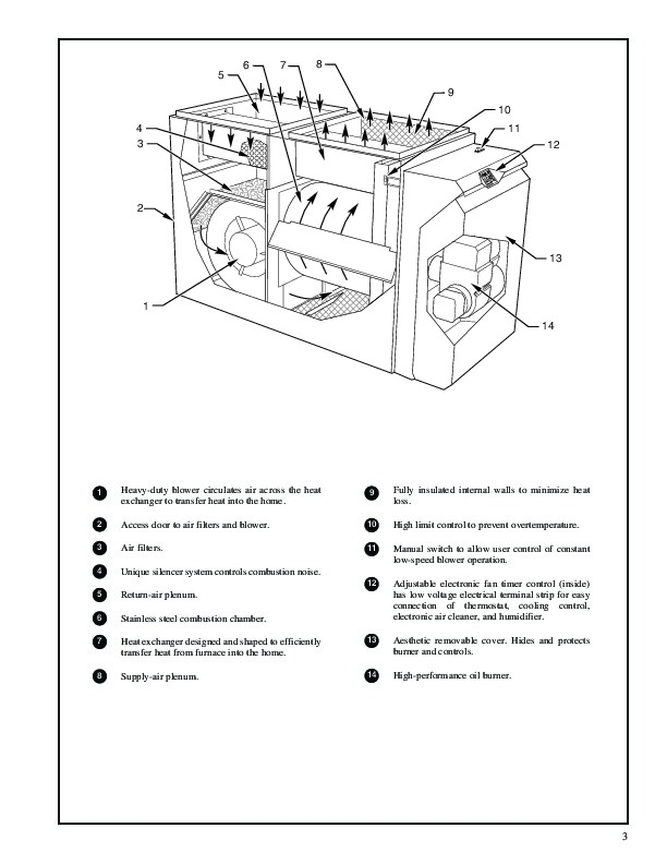 Carrier 58CLA 3PD Gas Furnace Owners Manual