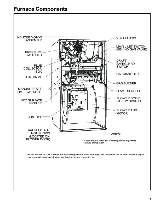 Carrier 58CVA 58CVX 2PD Gas Furnace Owners Manual
