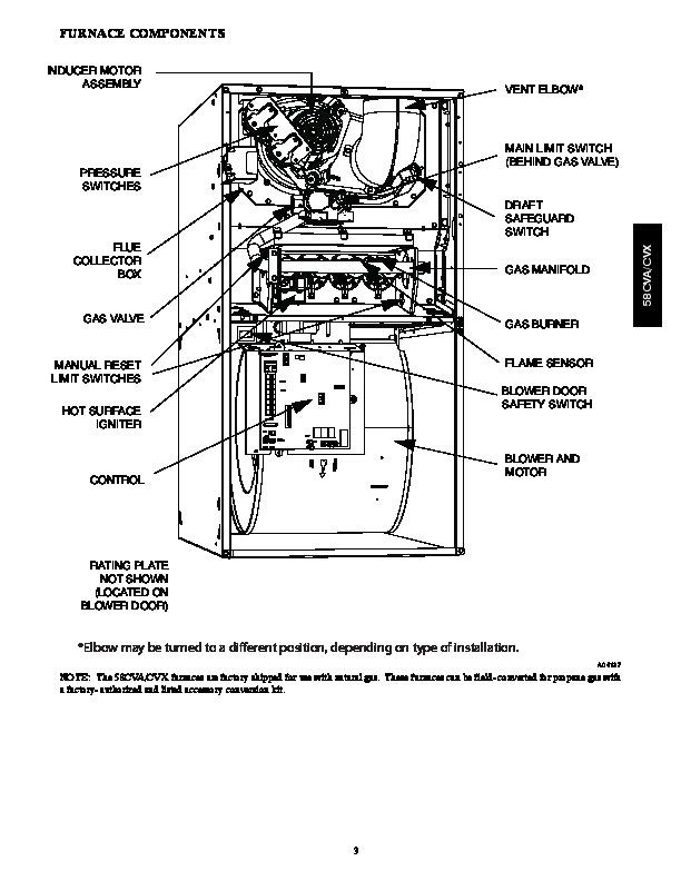 Carrier 58CVA 58CVX 5PD Gas Furnace Owners Manual