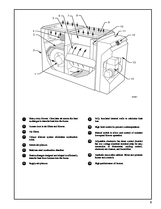 Carrier 58CLA Series 101 1PD Gas Furnace Owners Manual