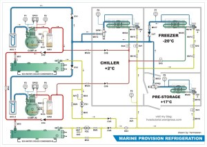 HVAC Marine & Offshore Refrigerant Piping Diagram | HVAC