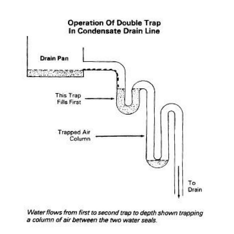 Double_trap