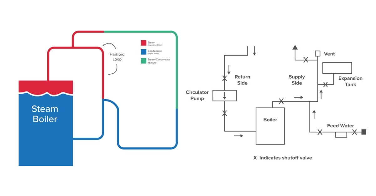 boiler basics part 4 piping hvac school Hydronic Heating Boiler System Diagram