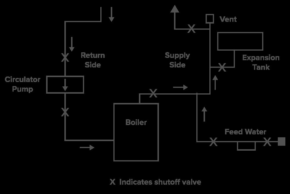 Bryan boiler diagram trusted wiring diagram boiler archives hvac school rh hvacrschool com bryan boilers hot water diagram bryan flexible tube boilers swarovskicordoba Image collections