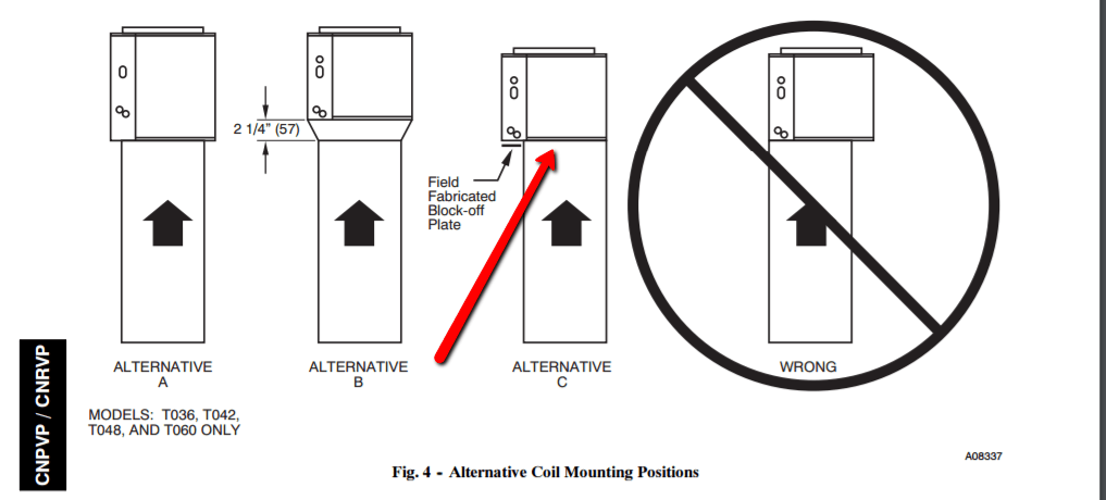 cased coil misalignment