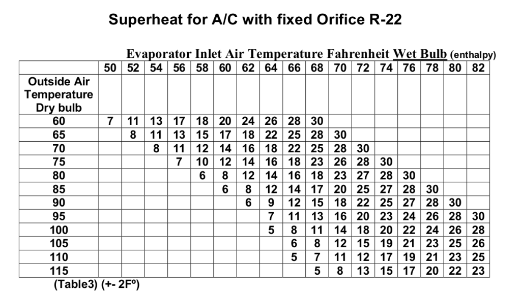 What Should My Superheat Be Hvac School