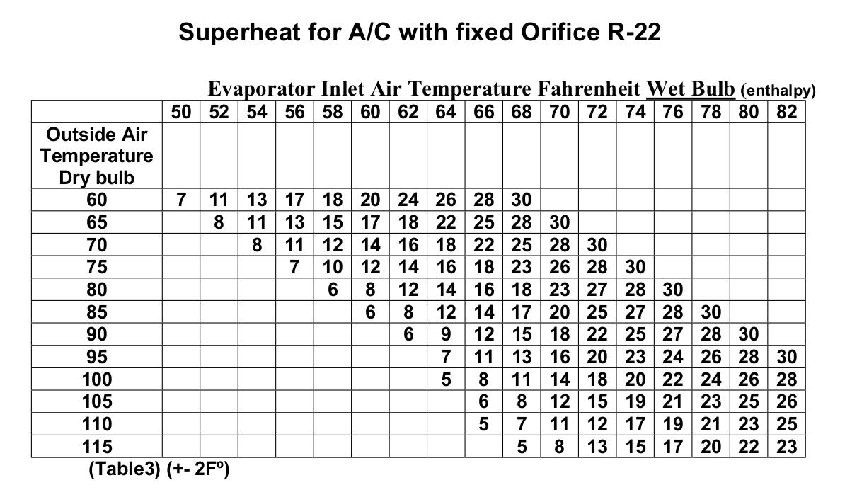 Superheat Chart HVAC School