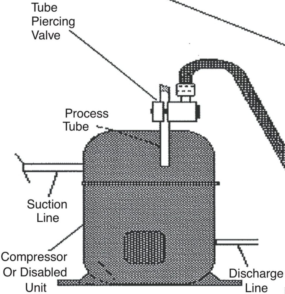 Piercing tool hvac school you can then either add a piercing valve to the tube or you can often pinch off the tube with a pinching tool leave the tool in place cut the process tube pooptronica Choice Image