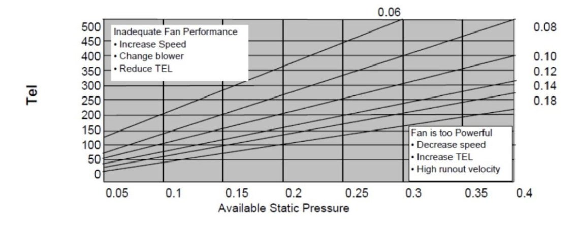 How to determine the friction rate for residential duct design i feel there is some confusion on what friction rate is and what friction rate to use with a duct calculator hopefully after reading this tech tip you solutioingenieria Image collections