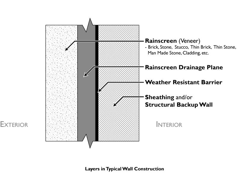 Air Barrier Vs Vapor Barrier Vs Insulation Hvac School
