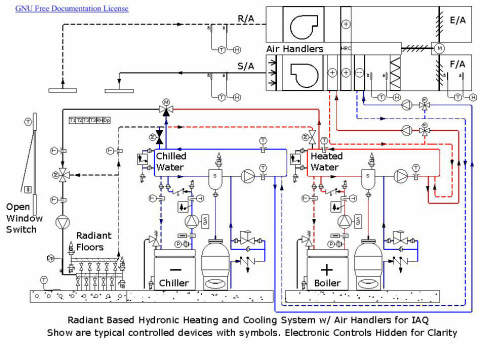 Hydronic system | HVAC Selection