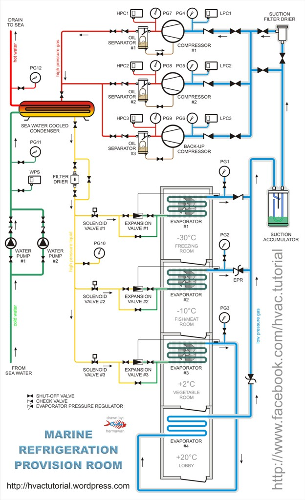 Refrigeration Provision Piping Diagram | Hermawan's Blog (Refrigeration and Air Conditioning