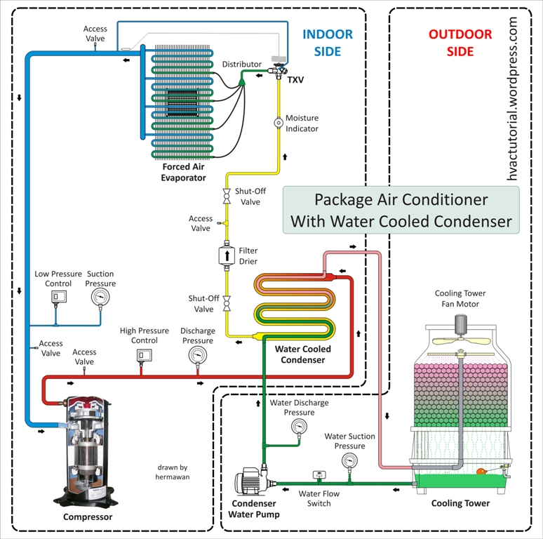 Package Air Conditioning System Hermawan's Blog Refrigeration