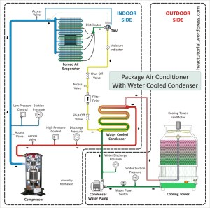 Package Air Conditioning System   Hermawan's Blog (Refrigeration and Air Conditioning Systems)