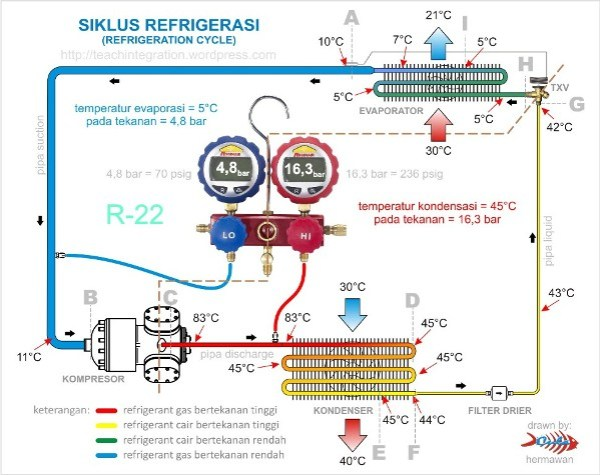 Basic Refrigeration Cycle | Hermawan's Blog (Refrigeration
