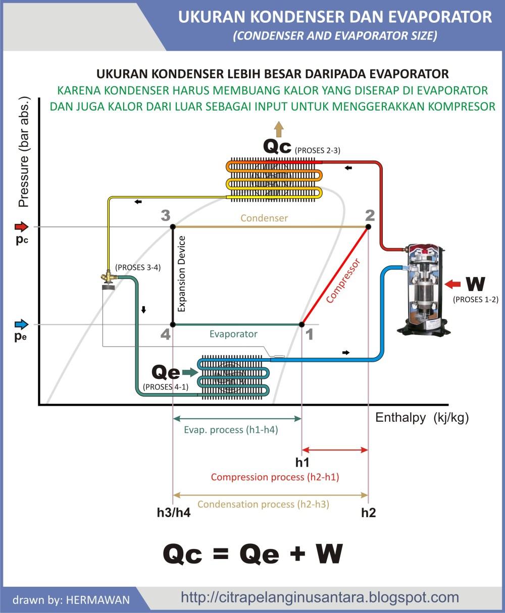 medium resolution of condenser and evaporator size hermawan s blog refrigeration and condenser evaporator diagram