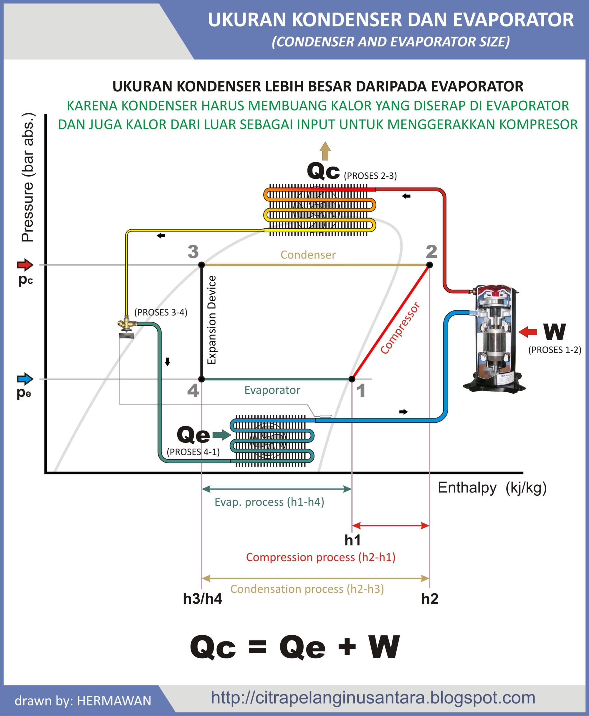 hight resolution of condenser and evaporator size hermawan s blog refrigeration and condenser evaporator diagram