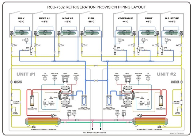 Refrigeration Provision Piping Diagram (1) | Hermawan's