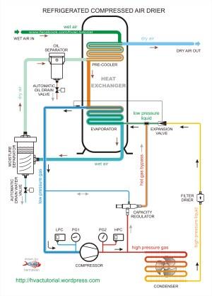 Refrigeration: Vrv Refrigeration System