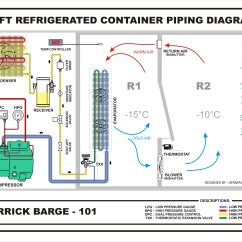 How A Freezer Works Diagram Epiphone Wiring Forum Refrigerated Container Hermawan 39s Blog Refrigeration