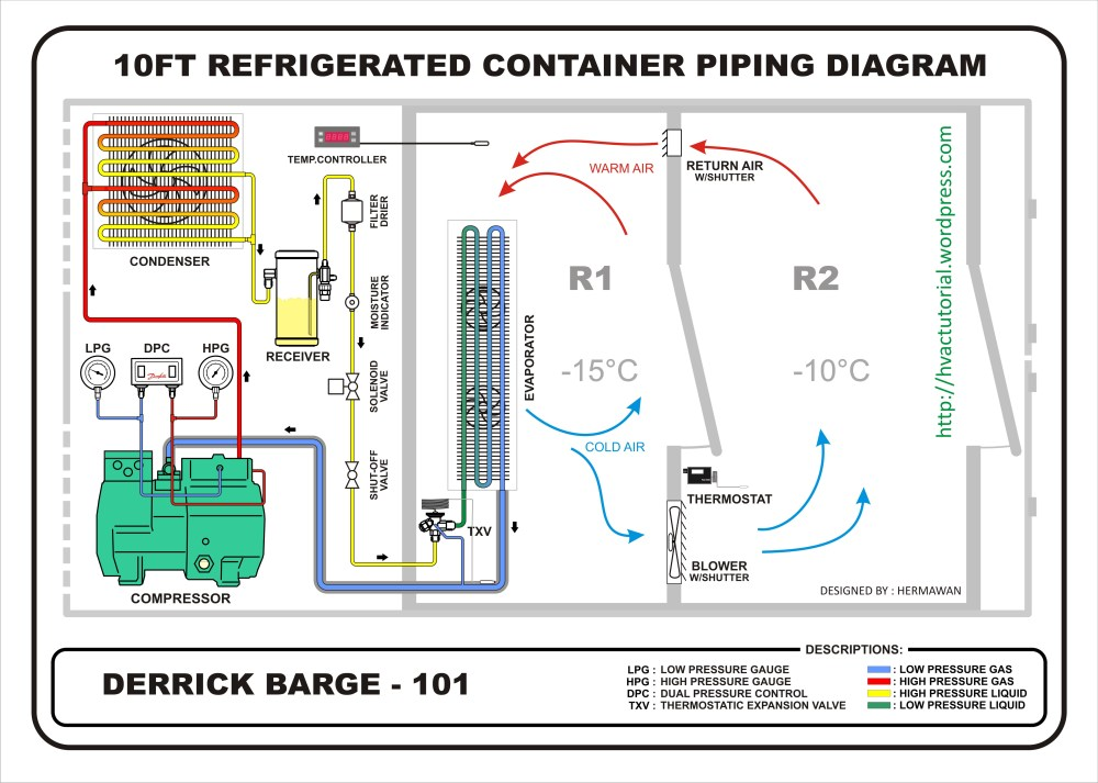 medium resolution of refrigerated container hermawan s blog refrigeration