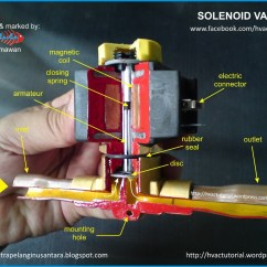 Solenoid Valve Diagram How To Understand Lucas Ford Tractor Ignition Switch Wiring | Hermawan's Blog (refrigeration And Air Conditioning Systems)