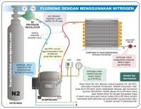 Flushing HVAC System or Components | Hermawan's Blog ...