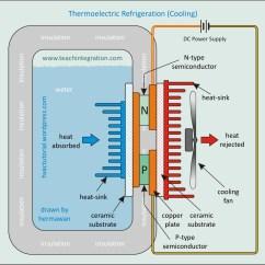 How A Freezer Works Diagram Honda Pressure Washer Carburetor Thermoelectric Refrigeration System Hermawan 39s Blog