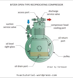 bitzer open type reciprocating compressor hermawan s blog rh hvactutorial wordpress com air conditioning compressor wiring [ 1453 x 1524 Pixel ]