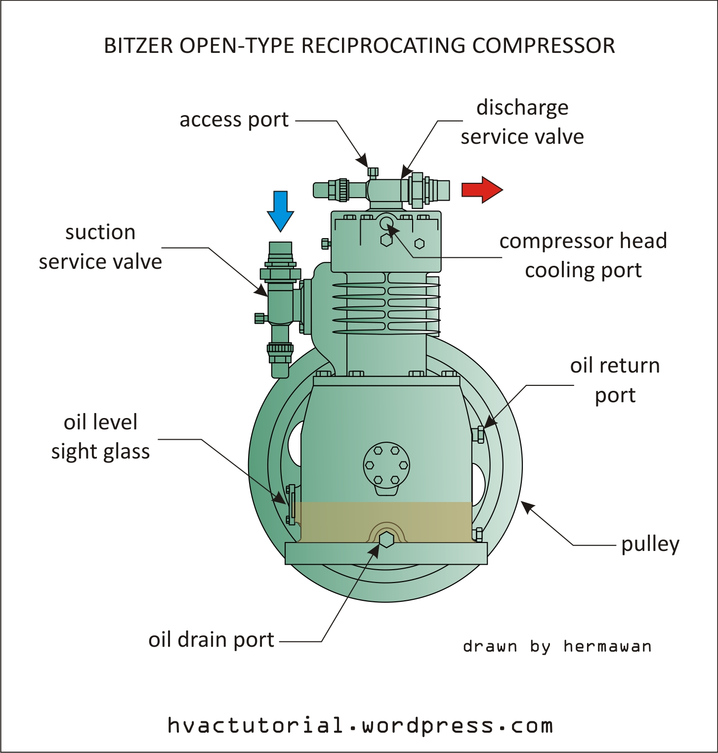 hight resolution of bitzer open type reciprocating compressor hermawan s blog rh hvactutorial wordpress com air conditioning compressor wiring