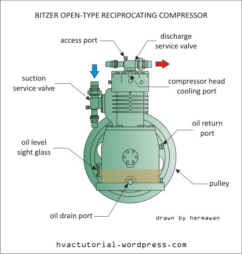 small resolution of bitzer open type reciprocating compressor hermawan s blog rh hvactutorial wordpress com air conditioning compressor wiring