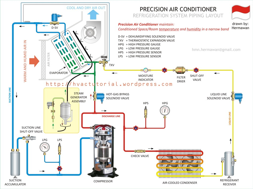 wiring diagram of car air conditioner spotlight uk precision hermawan 39s blog refrigeration