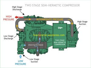 Two Stage SemiHermetic Compressor | Hermawan's Blog