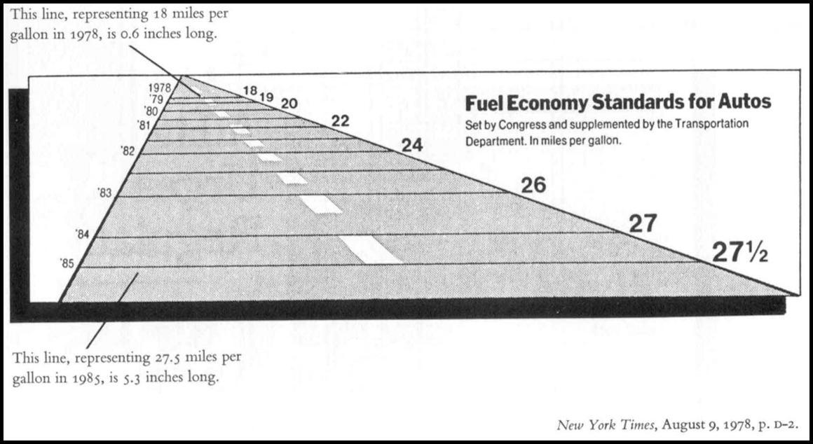 Drivstofforbruk for bilar i 1978–1985, løgnfaktor.