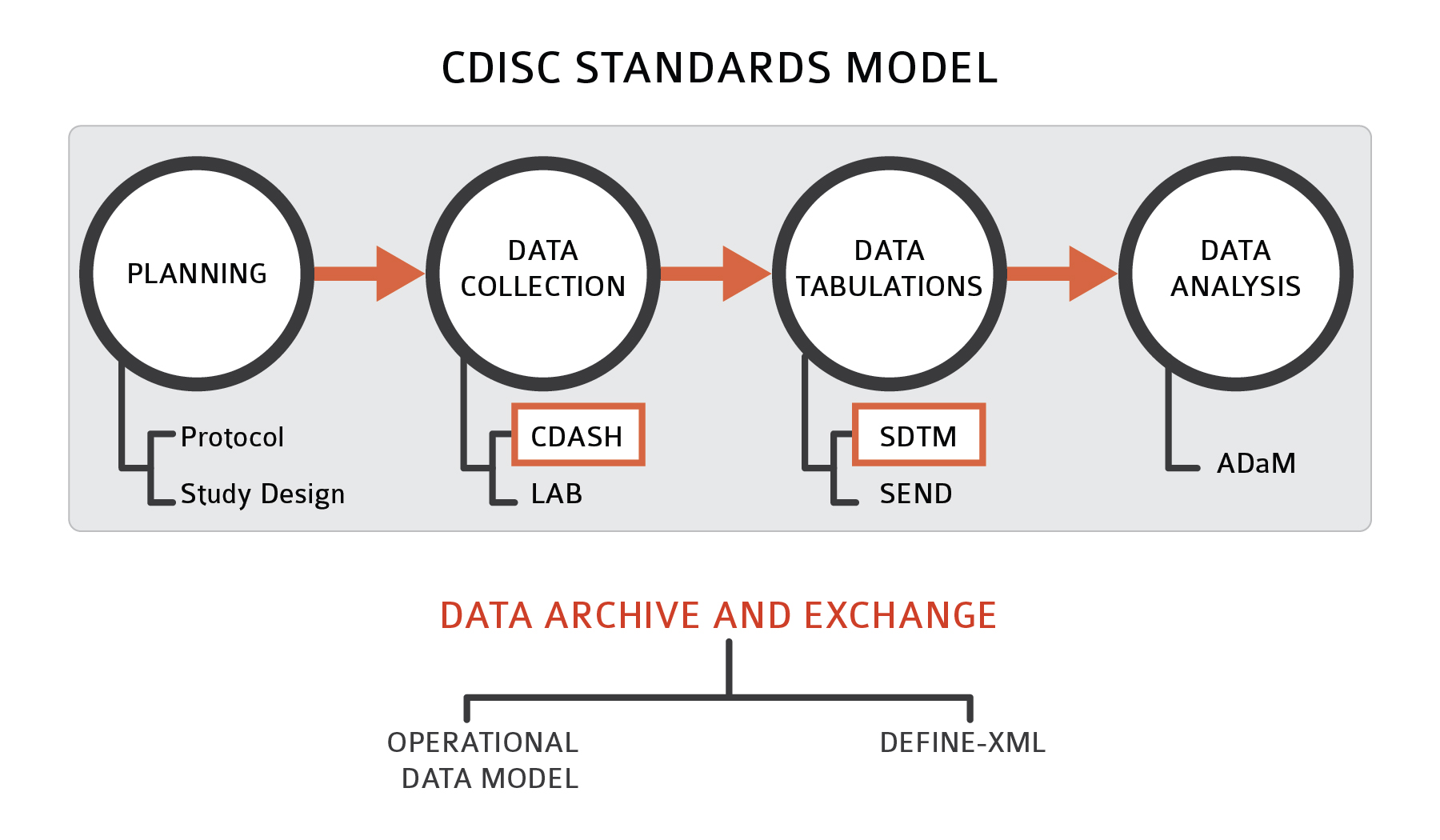 Taking The Mystery Out Of Cdisc