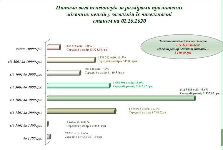 ПФУ: пенсії понад 10 тисяч гривень року отримують 3,0% українців