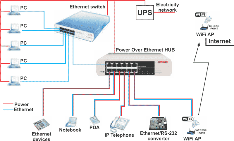 Power Over Ethernet Supply Of Ethernet Devices Over Data Cable