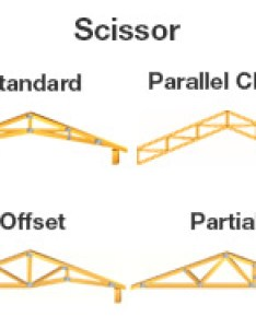 also roof truss buying guide at menards rh
