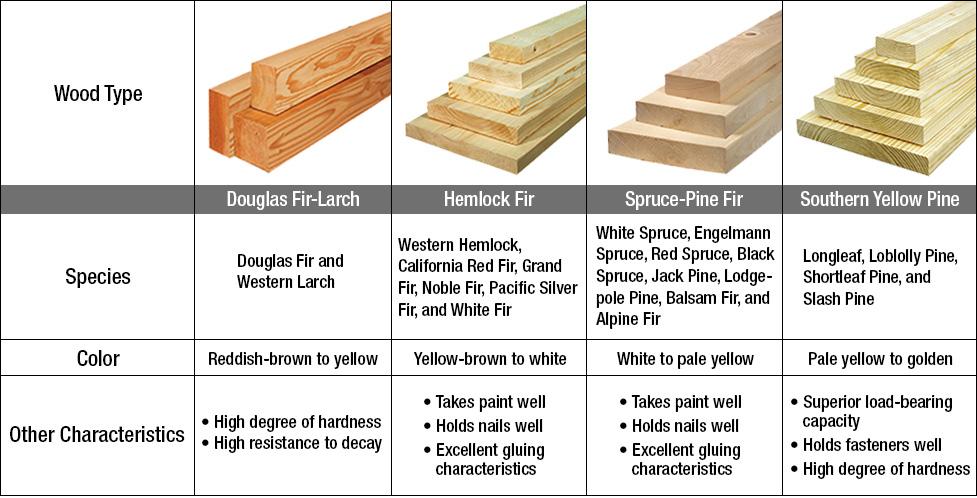 Maple Vs Pine Hardness