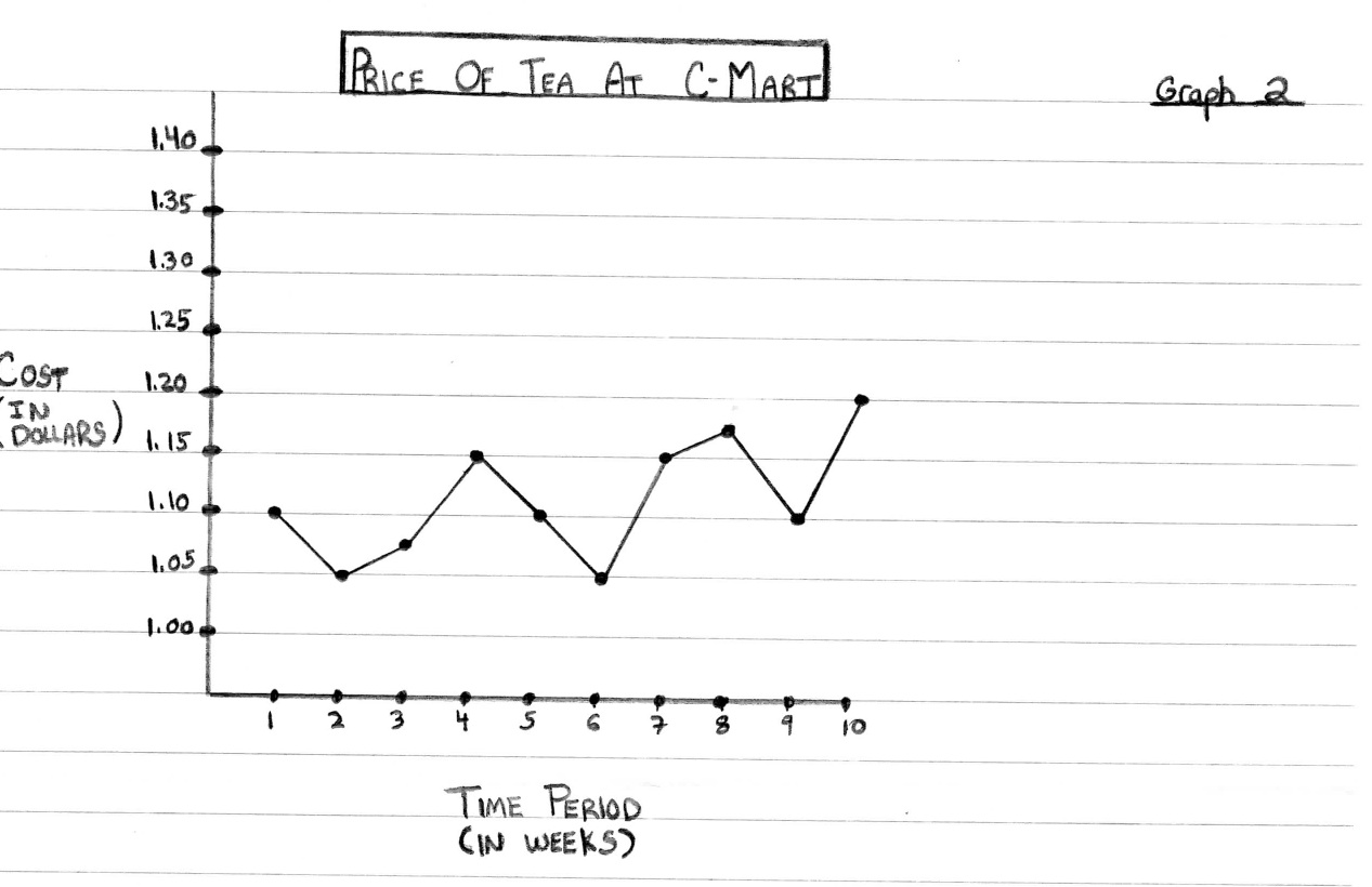hight resolution of the price of tea