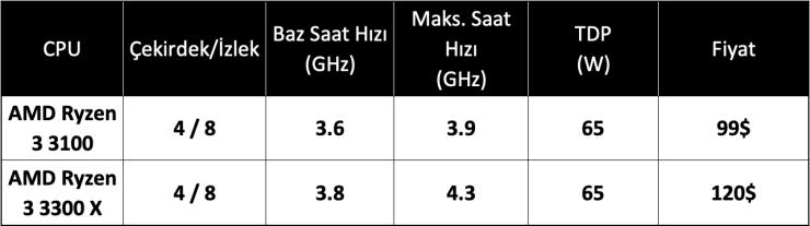 AMD Ryzen 3 3100 ve 3300X özellikleri