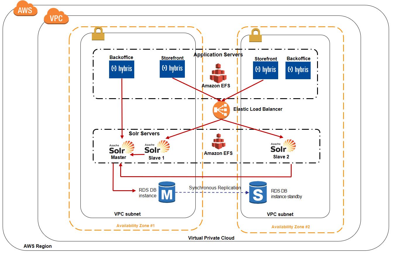 sap erp architecture diagram ac motor speed controller circuit ecc example electrical wiring